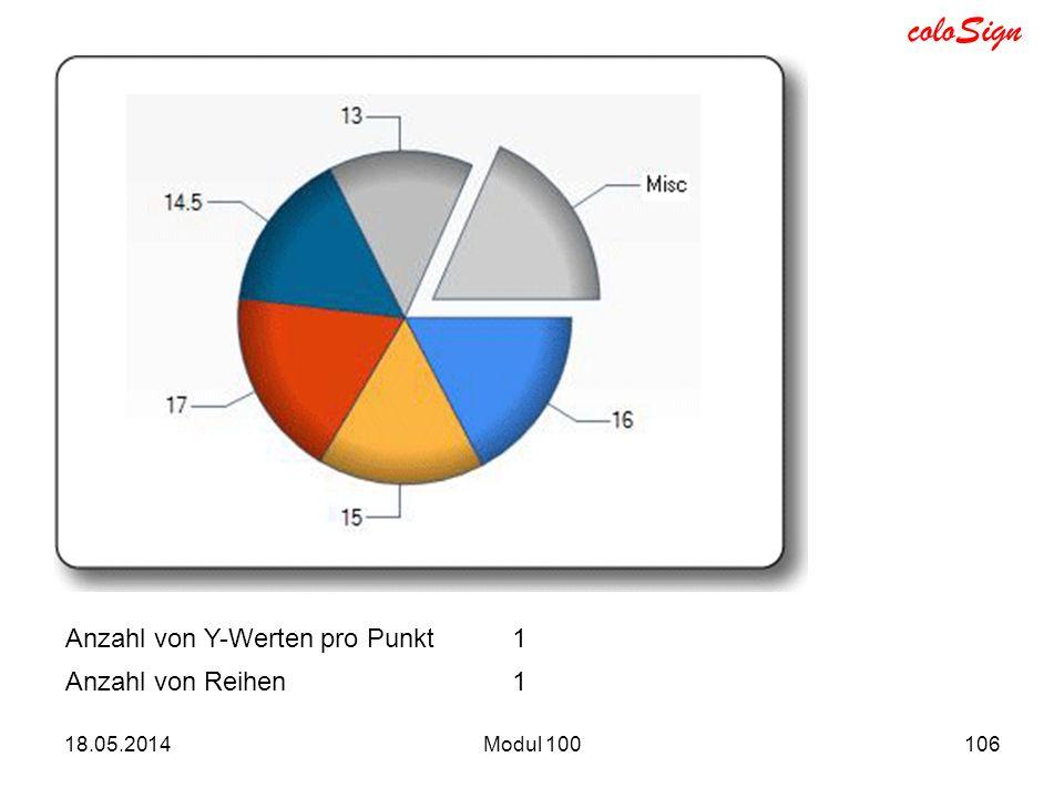 coloSign 18.05.2014Modul 100106 Anzahl von Y-Werten pro Punkt1 Anzahl von Reihen1