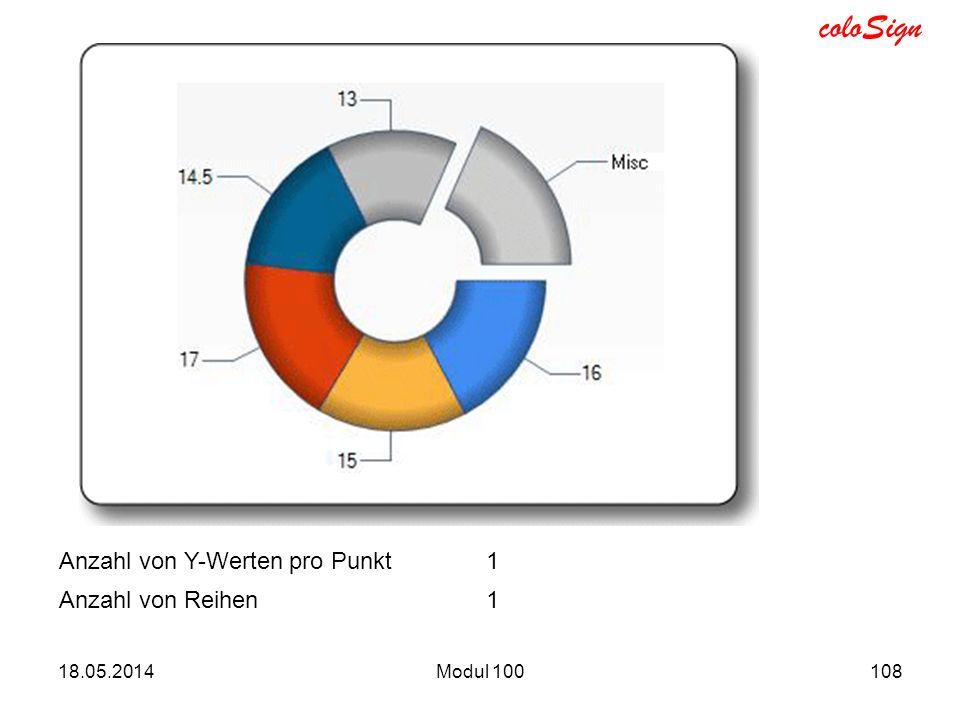 coloSign 18.05.2014Modul 100108 Anzahl von Y-Werten pro Punkt1 Anzahl von Reihen1