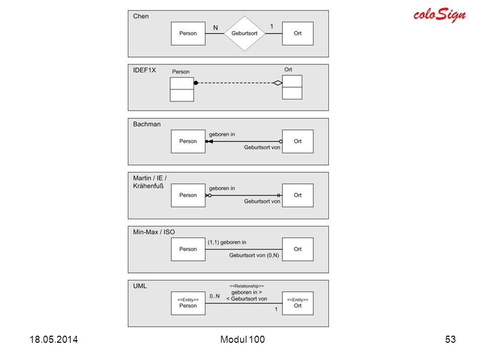 coloSign 18.05.2014Modul 10053