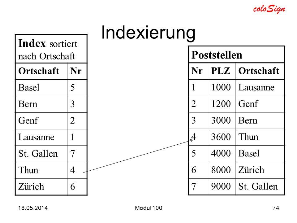 coloSign Indexierung 18.05.2014Modul 10074 Index sortiert nach Ortschaft OrtschaftNr Basel5 Bern3 Genf2 Lausanne1 St. Gallen7 Thun4 Zürich6 Poststelle