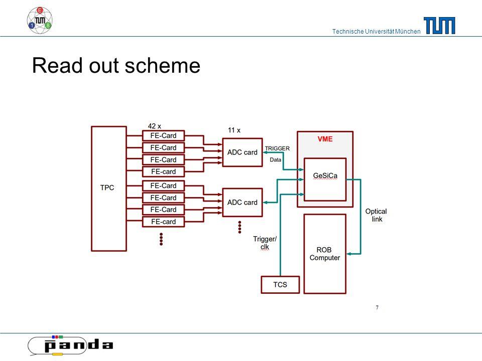 Technische Universität München Read out scheme