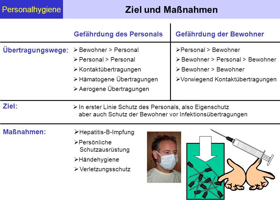 Personalhygiene Ziel und Maßnahmen Bewohner > Personal Personal > Personal Kontaktübertragungen Hämatogene Übertragungen Aerogene Übertragungen Gefähr