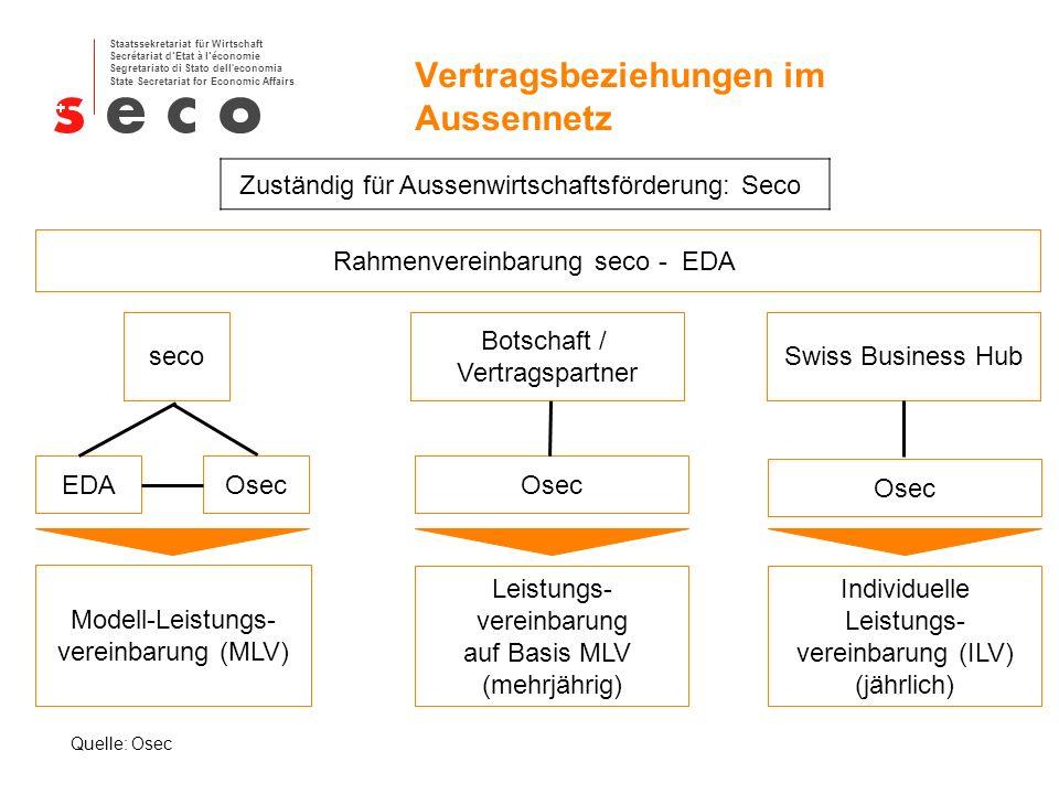 Staatssekretariat für Wirtschaft Secrétariat dEtat à léconomie Segretariato di Stato dell economia State Secretariat for Economic Affairs Vertragsbeziehungen im Aussennetz seco Modell-Leistungs- vereinbarung (MLV) EDAOsec Botschaft / Vertragspartner Osec Leistungs- vereinbarung auf Basis MLV (mehrjährig) Swiss Business Hub Osec Individuelle Leistungs- vereinbarung (ILV) (jährlich) Rahmenvereinbarung seco - EDA Quelle: Osec Zuständig für Aussenwirtschaftsförderung: Seco