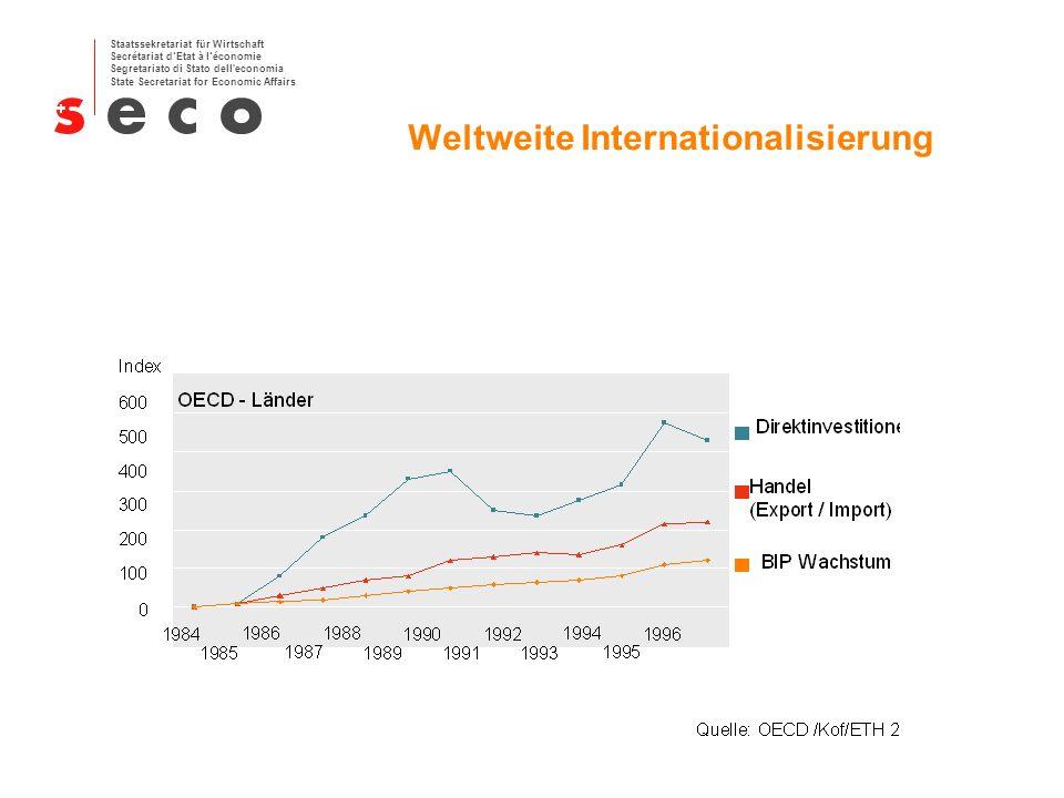 Staatssekretariat für Wirtschaft Secrétariat dEtat à léconomie Segretariato di Stato dell economia State Secretariat for Economic Affairs Schweizer Unternehmen: Zunahme der Auslandaktivitäten 1990 bis 1998 Quelle: Kof/ETH 2001 In Prozent der Gesamtaktivität der Branchen Industrie Dienstleistungen Anzahl Mitarbeiter 20-4950-99100-199200-4995-19 50 40 30 20 10 0 60 +180% +173% +107% +88% +62% +193% +45% +99% +31% +65%