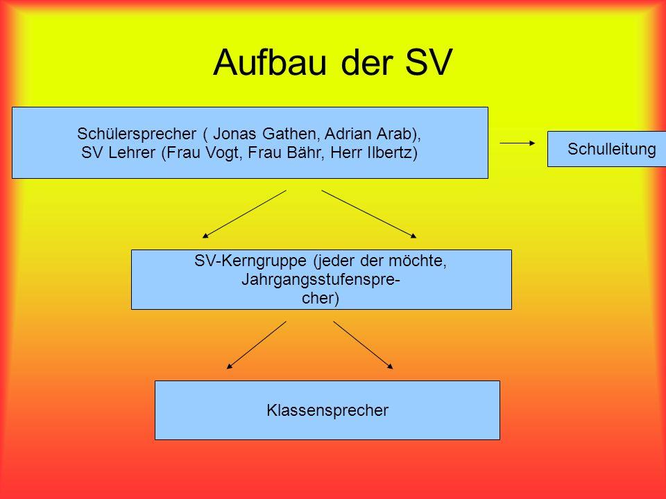 Schülersprecher ( Jonas Gathen, Adrian Arab), SV Lehrer (Frau Vogt, Frau Bähr, Herr Ilbertz) Aufbau der SV SV-Kerngruppe (jeder der möchte, Jahrgangss
