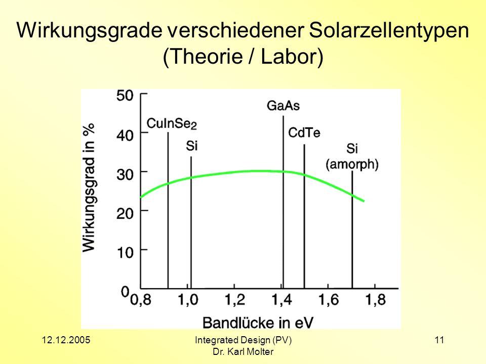 12.12.2005Integrated Design (PV) Dr. Karl Molter 11 Wirkungsgrade verschiedener Solarzellentypen (Theorie / Labor)