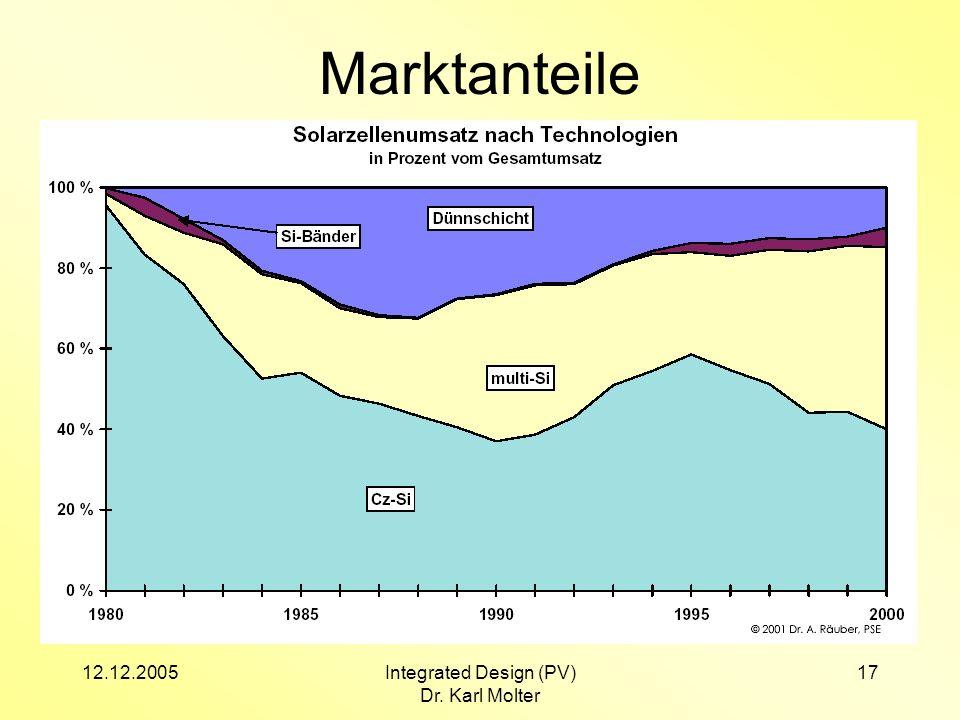 12.12.2005Integrated Design (PV) Dr. Karl Molter 17 Marktanteile