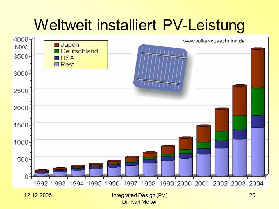 12.12.2005Integrated Design (PV) Dr. Karl Molter 20 Weltweit installiert PV-Leistung