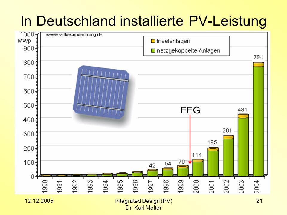 12.12.2005Integrated Design (PV) Dr. Karl Molter 21 In Deutschland installierte PV-Leistung EEG