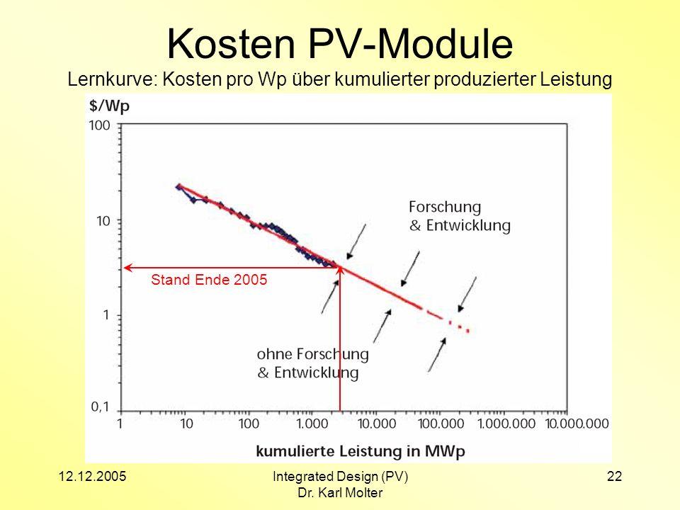 12.12.2005Integrated Design (PV) Dr. Karl Molter 22 Kosten PV-Module Lernkurve: Kosten pro Wp über kumulierter produzierter Leistung Stand Ende 2005