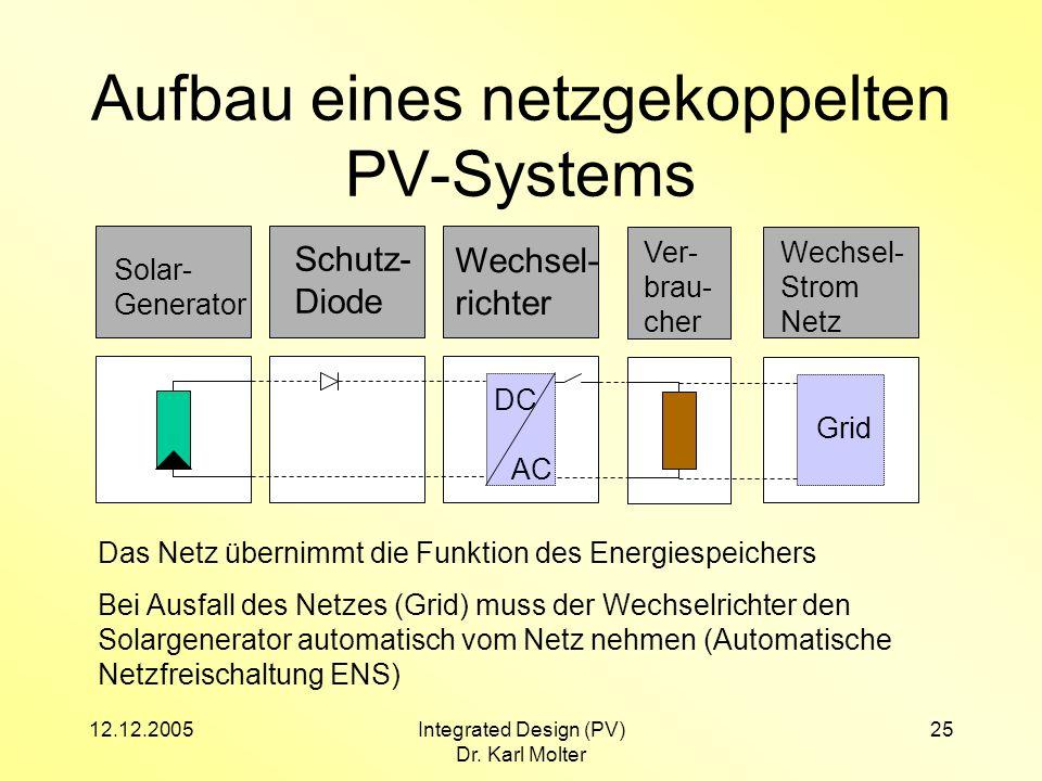 12.12.2005Integrated Design (PV) Dr. Karl Molter 25 Aufbau eines netzgekoppelten PV-Systems Solar- Generator Wechsel- richter DC AC Schutz- Diode Ver-