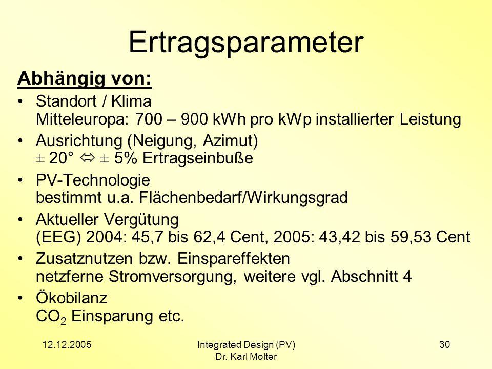 12.12.2005Integrated Design (PV) Dr. Karl Molter 30 Ertragsparameter Abhängig von: Standort / Klima Mitteleuropa: 700 – 900 kWh pro kWp installierter