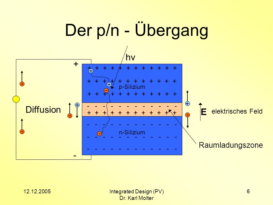 12.12.2005Integrated Design (PV) Dr. Karl Molter 6 Der p/n - Übergang n-Silizium - - - - - - p-Silizium + + + + + + + - Diffusion - + elektrisches Fel
