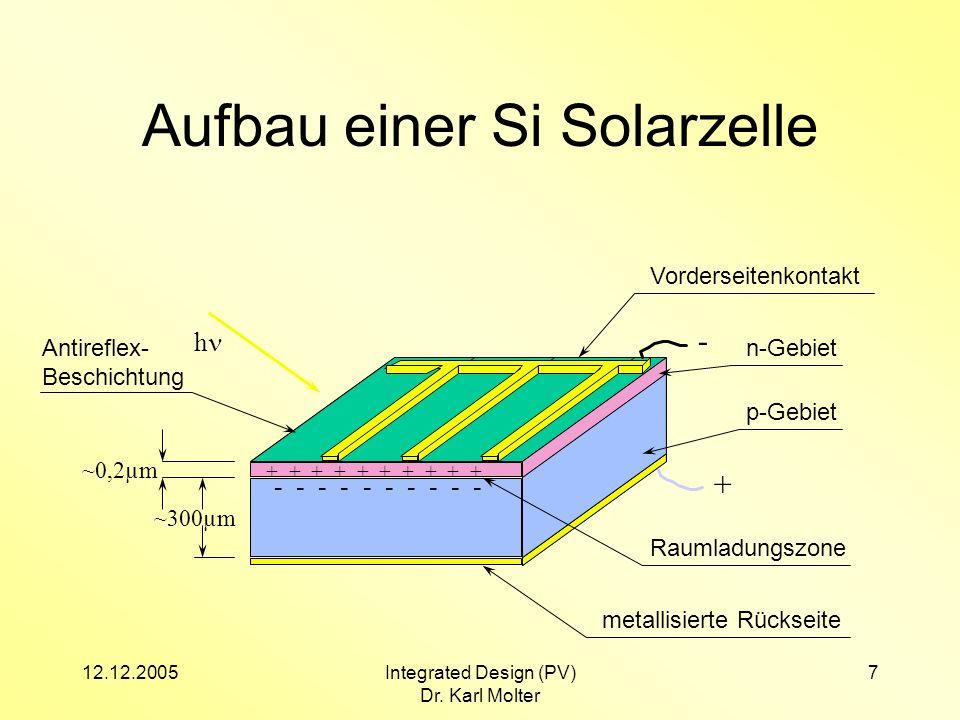 12.12.2005Integrated Design (PV) Dr. Karl Molter 7 Antireflex- Beschichtung Aufbau einer Si Solarzelle ~0,2µm ~300µm Vorderseitenkontakt metallisierte