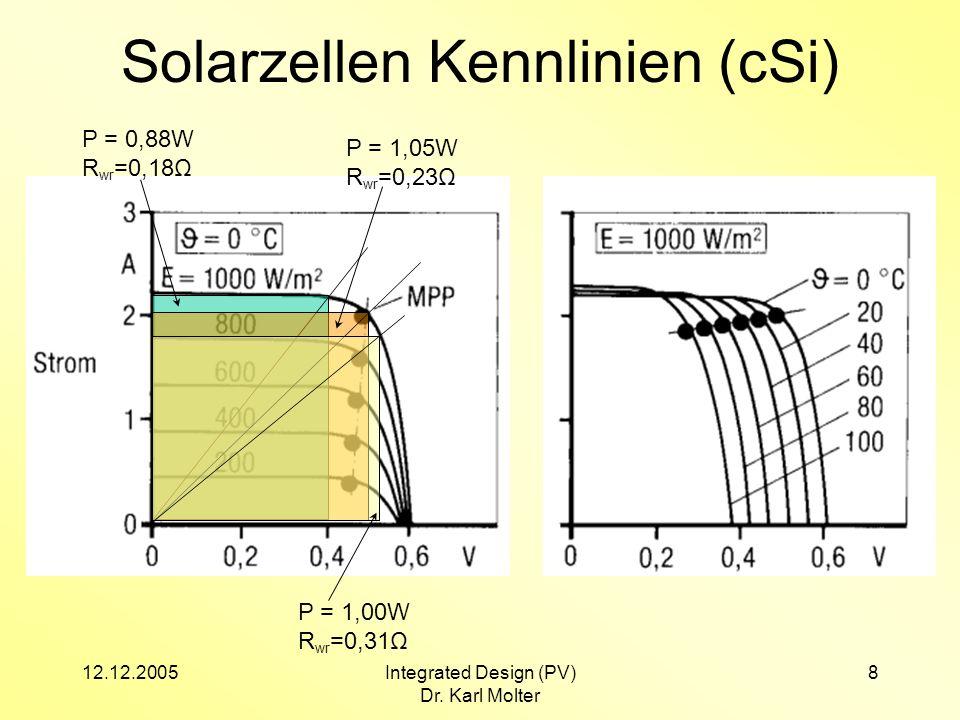 12.12.2005Integrated Design (PV) Dr. Karl Molter 8 Solarzellen Kennlinien (cSi) P = 0,88W R wr =0,18Ω P = 1,05W R wr =0,23Ω P = 1,00W R wr =0,31Ω