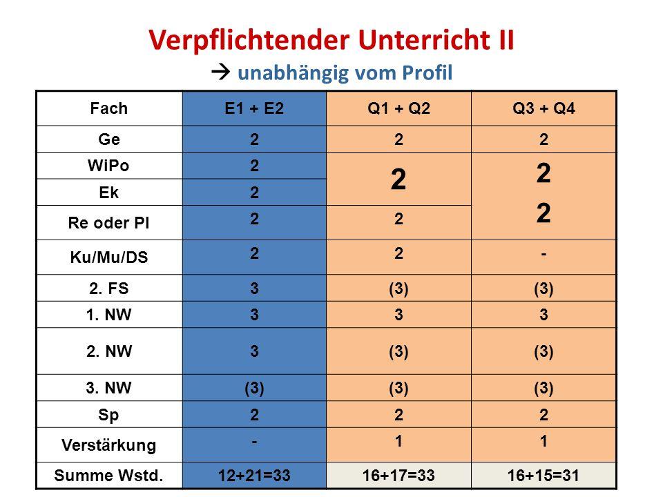 Verpflichtender Unterricht II unabhängig vom Profil FachE1 + E2Q1 + Q2Q3 + Q4 Ge222 WiPo2 2 2222 Ek2 Re oder Pl 22 Ku/Mu/DS 22- 2. FS 3(3) 1. NW 333 2