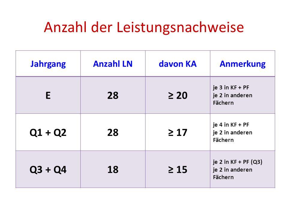 Anzahl der Leistungsnachweise JahrgangAnzahl LNdavon KAAnmerkung E28 20 je 3 in KF + PF je 2 in anderen Fächern Q1 + Q228 17 je 4 in KF + PF je 2 in a