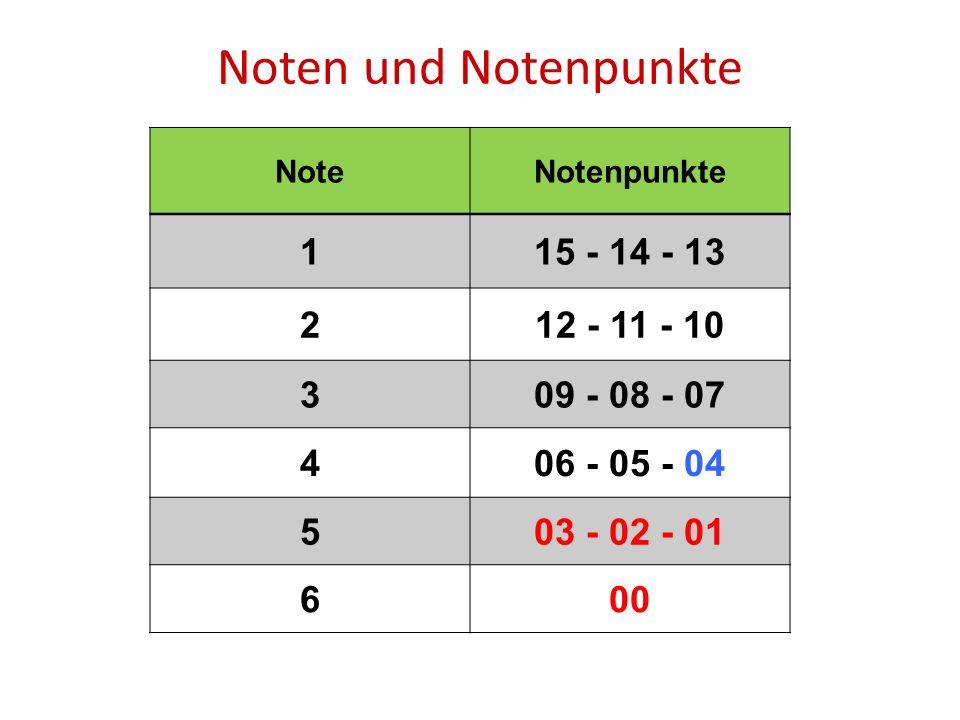 Noten und Notenpunkte NoteNotenpunkte 115 - 14 - 13 212 - 11 - 10 309 - 08 - 07 406 - 05 - 04 503 - 02 - 01 600