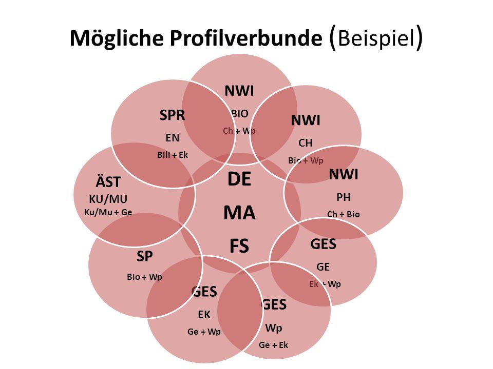 Mögliche Profilverbunde ( Beispiel ) DE MA FS NWI BIO Ch + Wp NWI CH Bio + Wp NWI PH Ch + Bio GES GE Ek + Wp GES Wp Ge + Ek GES EK Ge + Wp SP Bio + Wp