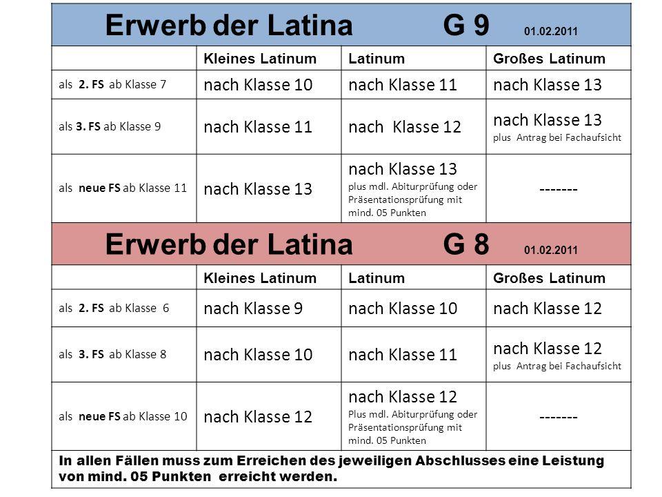 Erwerb der Latina G 9 01.02.2011 Kleines LatinumLatinumGroßes Latinum als 2. FS ab Klasse 7 nach Klasse 10nach Klasse 11nach Klasse 13 als 3. FS ab Kl