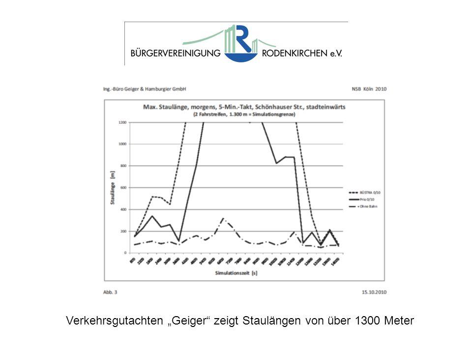 Verkehrsgutachten Geiger zeigt Staulängen von über 1300 Meter