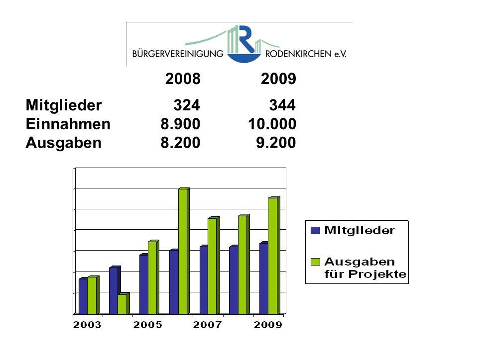 2008 2009 Mitglieder 324 344 Einnahmen 8.900 10.000 Ausgaben 8.200 9.200
