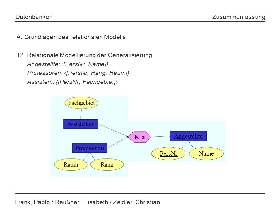 Frank, Pablo / Reußner, Elisabeth / Zeidler, Christian Datenbanken Zusammenfassung A. Grundlagen des relationalen Modells 12. Relationale Modellierung