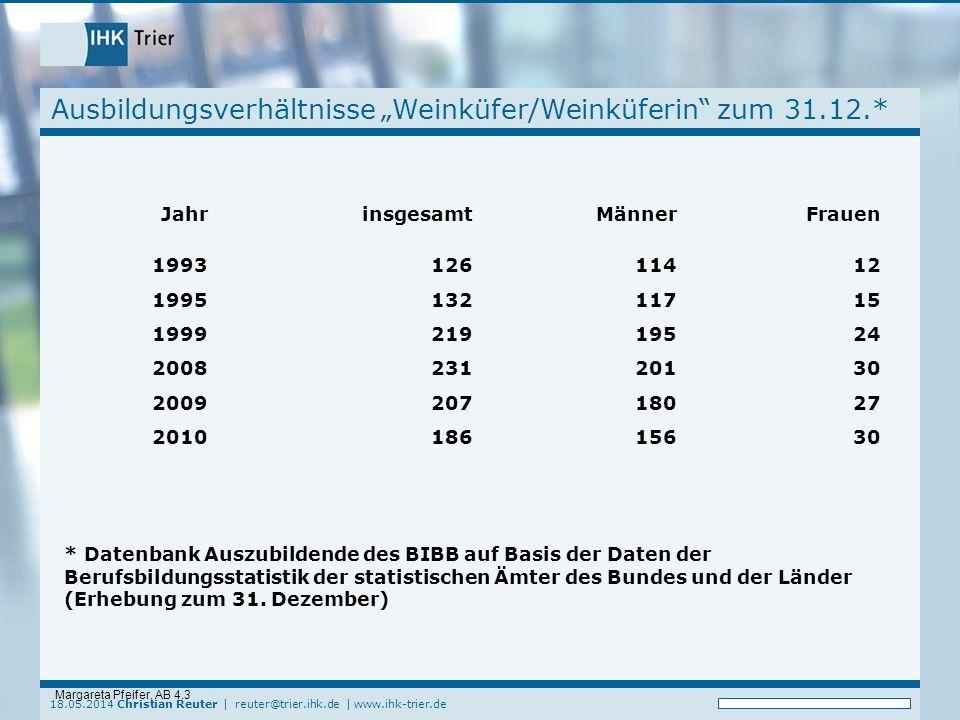 18.05.2014 Christian Reuter | reuter@trier.ihk.de | www.ihk-trier.de Ausbildungsverhältnisse Weinküfer/Weinküferin zum 31.12.* Margareta Pfeifer, AB 4