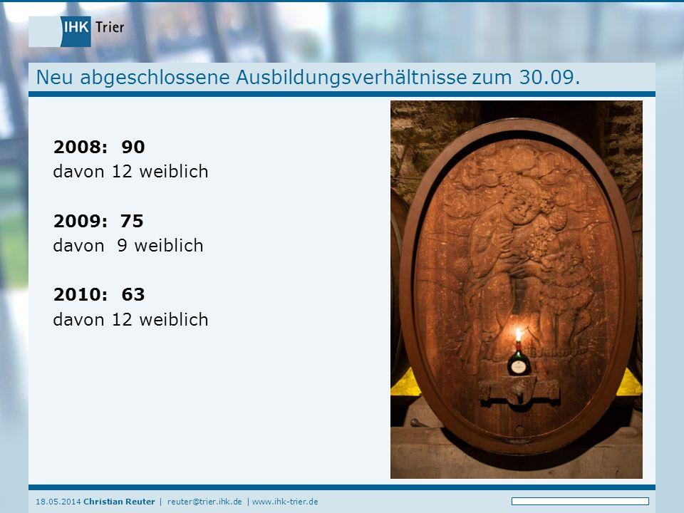 18.05.2014 Christian Reuter | reuter@trier.ihk.de | www.ihk-trier.de Neu abgeschlossene Ausbildungsverhältnisse zum 30.09. 2008: 90 davon 12 weiblich