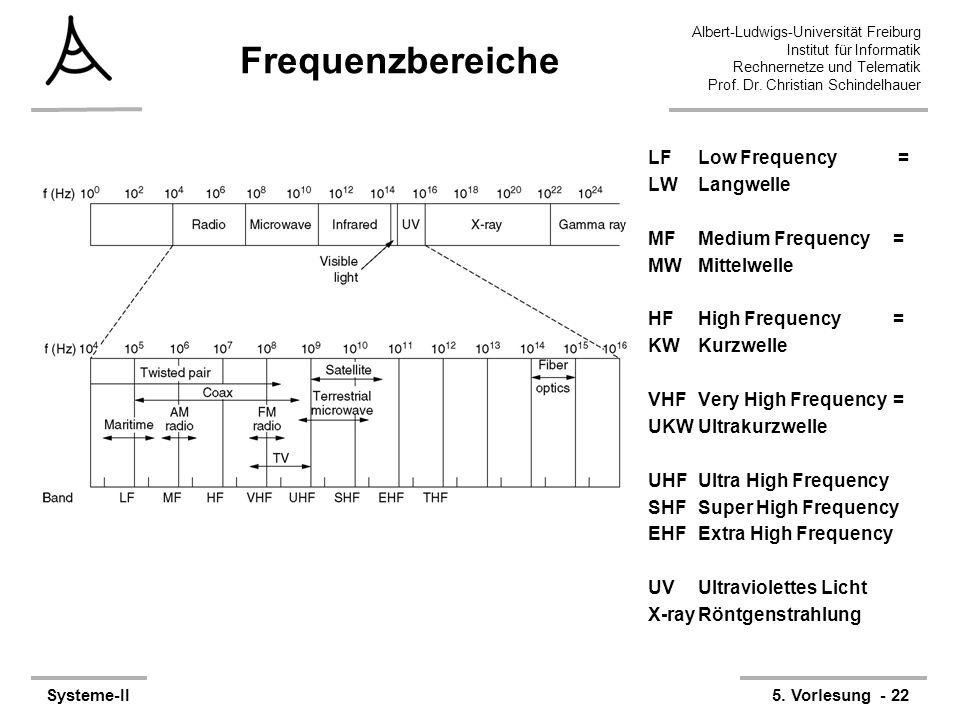 Albert-Ludwigs-Universität Freiburg Institut für Informatik Rechnernetze und Telematik Prof. Dr. Christian Schindelhauer Systeme-II5. Vorlesung - 22 F