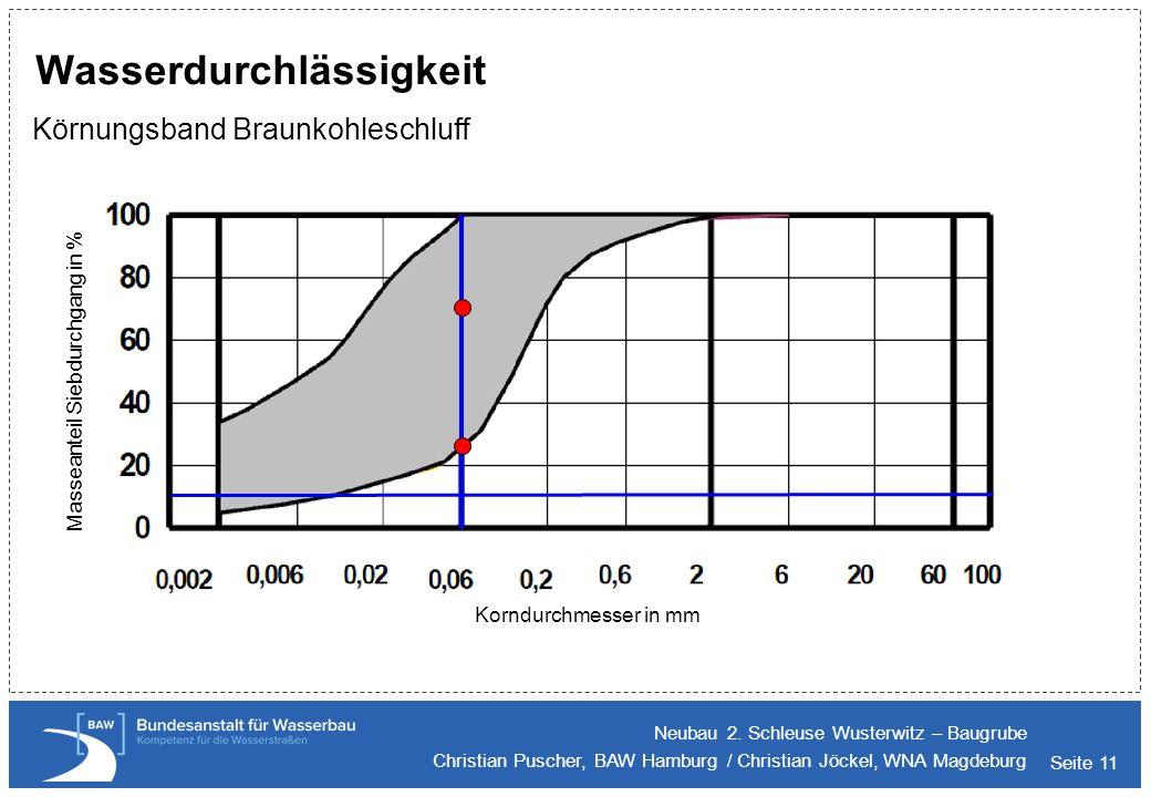 Seite 11 Wasserdurchlässigkeit Körnungsband Braunkohleschluff Neubau 2. Schleuse Wusterwitz – Baugrube Christian Puscher, BAW Hamburg / Christian Jöck