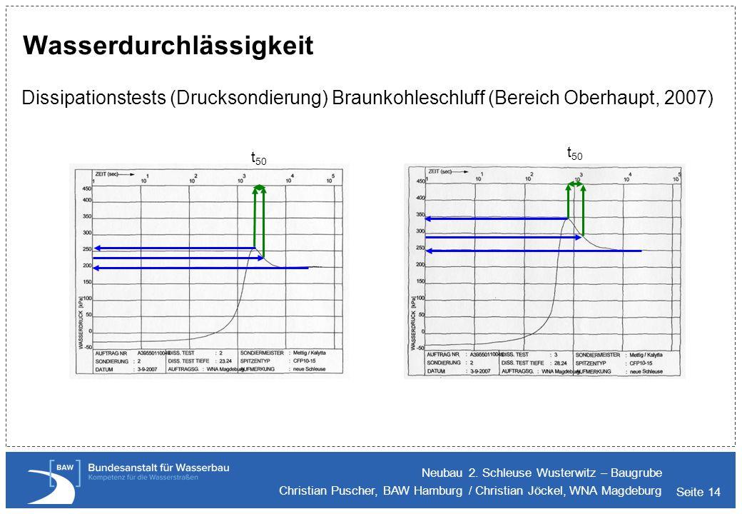 Seite 14 Wasserdurchlässigkeit Dissipationstests (Drucksondierung) Braunkohleschluff (Bereich Oberhaupt, 2007) Neubau 2. Schleuse Wusterwitz – Baugrub