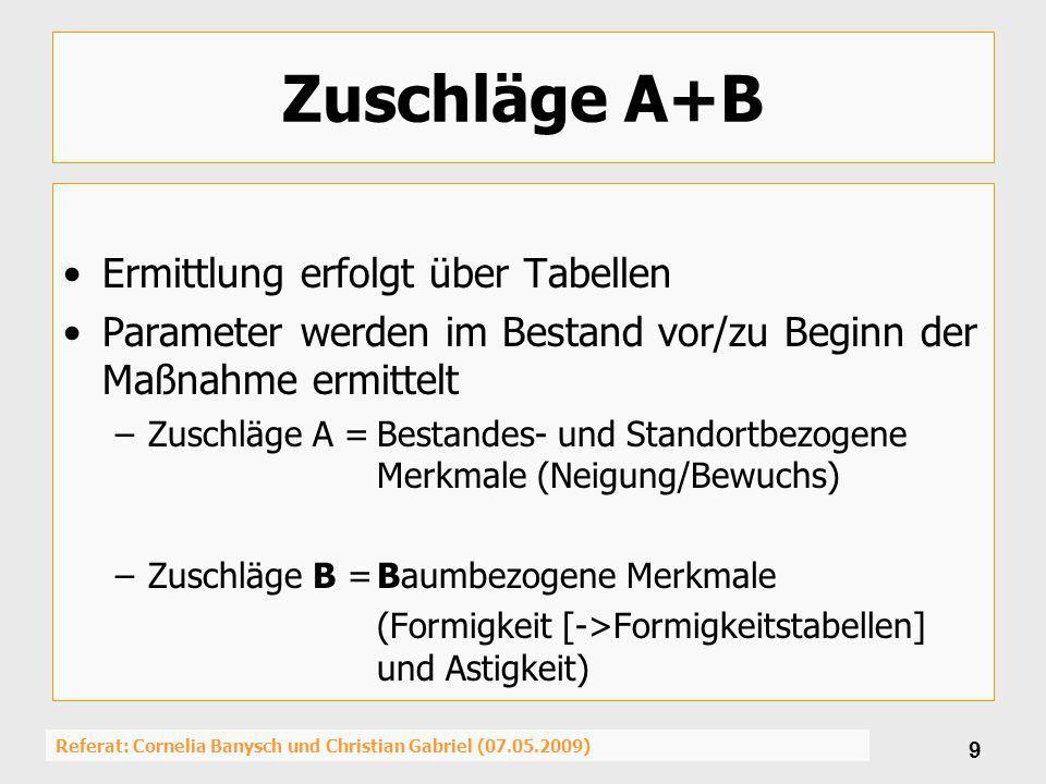 Referat: Cornelia Banysch und Christian Gabriel (07.05.2009) 20 Bastelanleitung für die vereinfachte Kalkulation Aufarbeitungskosten Stücklohn: Schritt 1: Tabellenwert ablesen Schritt 2: Leistung berechnen [Fm/Std!] =Tabellenwert : Zuschlagsfaktor (A+B) Schritt 3: Lohnkosten berechnen [/Fm] = Stundensatz (35 /Std!) : Leistung Schritt 4: Stundensatz MS herleiten = (46% von 5,64) -> = 2,59