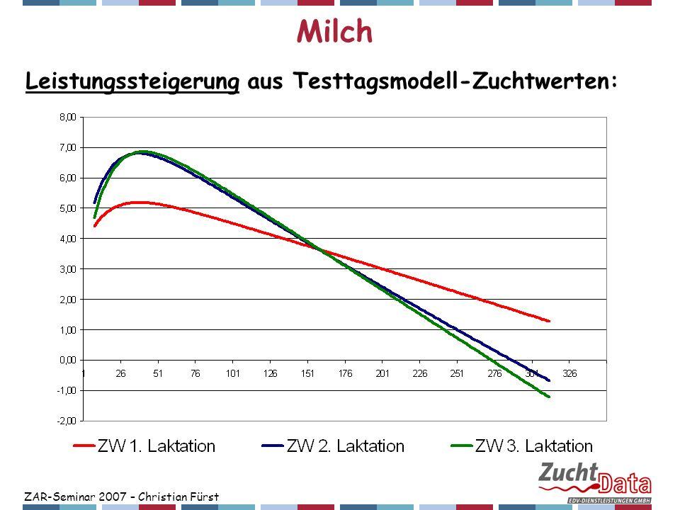 ZAR-Seminar 2007 – Christian Fürst Milch Leistungssteigerung aus Testtagsmodell-Zuchtwerten: