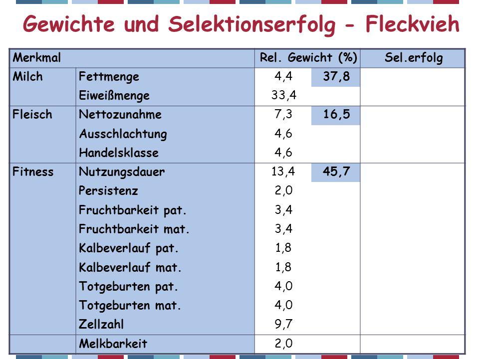 ZAR-Seminar 2007 – Christian Fürst Gewichte und Selektionserfolg - Fleckvieh MerkmalRel.