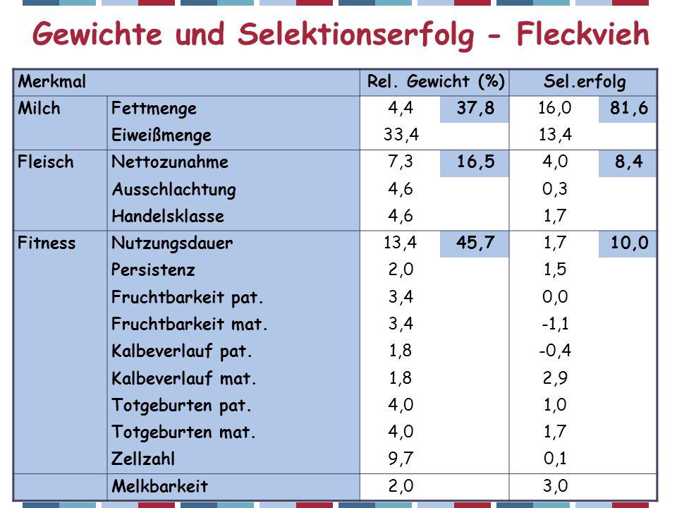 ZAR-Seminar 2007 – Christian Fürst Gewichte und Selektionserfolg - Fleckvieh MerkmalRel. Gewicht (%)Sel.erfolg MilchFettmenge4,437,816,081,6 Eiweißmen