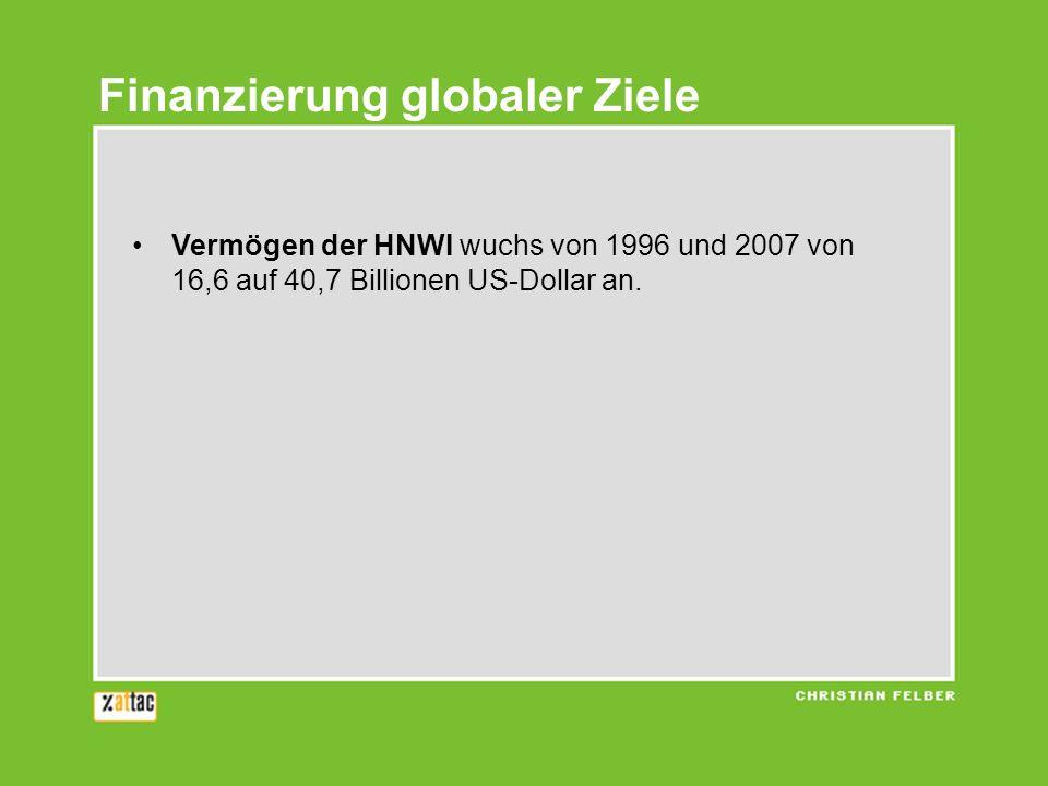 Vermögen der HNWI wuchs von 1996 und 2007 von 16,6 auf 40,7 Billionen US-Dollar an. Finanzierung globaler Ziele