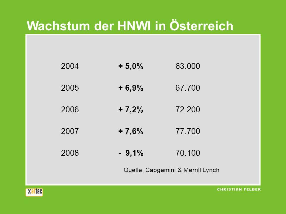 2004 + 5,0% 63.000 2005 + 6,9% 67.700 2006 + 7,2% 72.200 2007 + 7,6% 77.700 2008 - 9,1% 70.100 Quelle: Capgemini & Merrill Lynch Wachstum der HNWI in Österreich