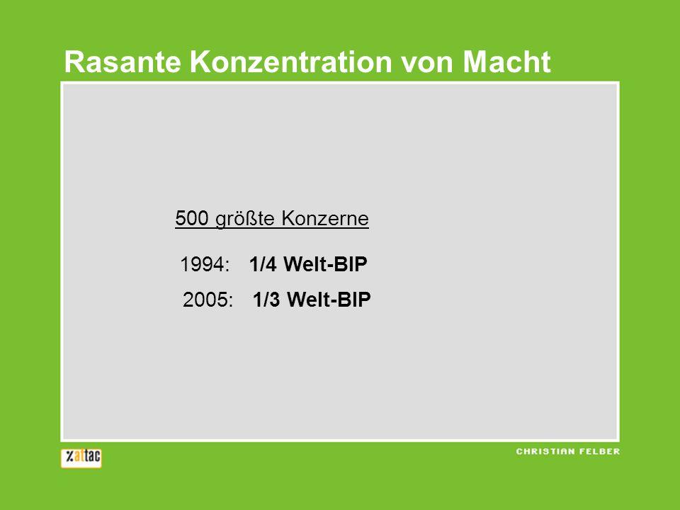 500 größte Konzerne 1994: 1/4 Welt-BIP 2005: 1/3 Welt-BIP Rasante Konzentration von Macht