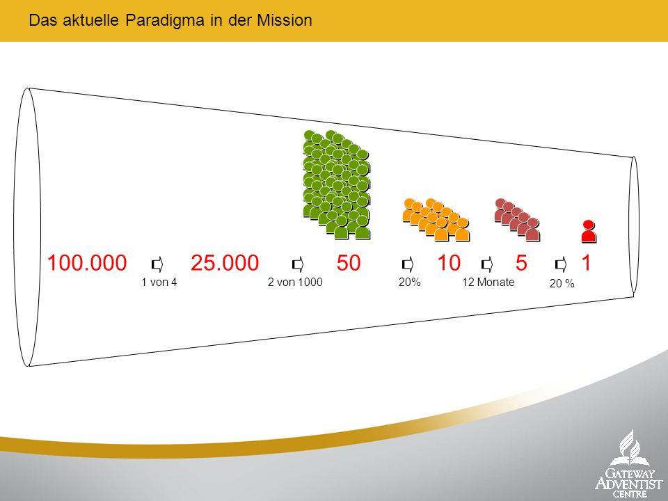 Das aktuelle Paradigma in der Mission 100.000 25.000 50 10 5 1 1 von 42 von 100020%12 Monate 20 %