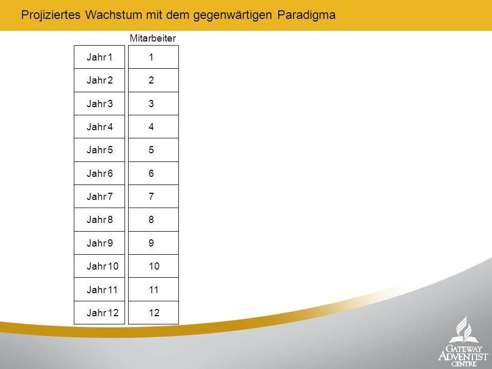 Projiziertes Wachstum mit dem gegenwärtigen Paradigma Jahr 11 Mitarbeiter Jahr 22 Jahr 33 Jahr 44 Jahr 55 Jahr 66 Jahr 77 Jahr 88 Jahr 99 Jahr 1010 Ja