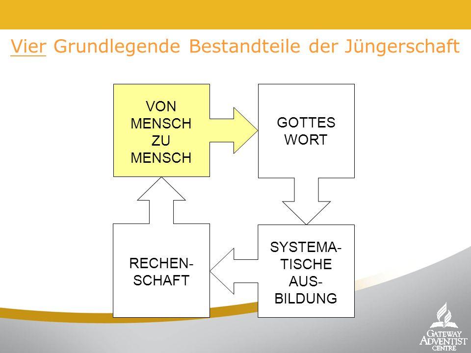 Vier Grundlegende Bestandteile der Jüngerschaft VON MENSCH ZU MENSCH GOTTES WORT RECHEN- SCHAFT SYSTEMA- TISCHE AUS- BILDUNG