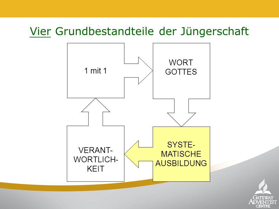 1 mit 1 SYSTE- MATISCHE AUSBILDUNG WORT GOTTES VERANT- WORTLICH- KEIT Vier Grundbestandteile der Jüngerschaft