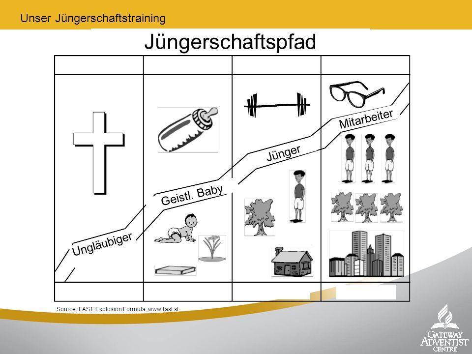 Source: FAST Explosion Formula, www.fast.st Ungläubiger Geistl. Baby Jünger Mitarbeiter Unser Jüngerschaftstraining Jüngerschaftspfad