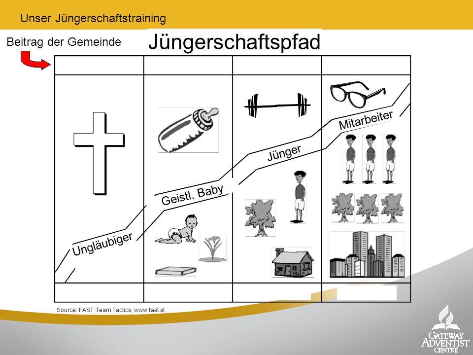 Source: FAST Team Tactics, www.fast.st Beitrag der Gemeinde Jüngerschaftspfad Unser Jüngerschaftstraining Ungläubiger Geistl. Baby Jünger Mitarbeiter