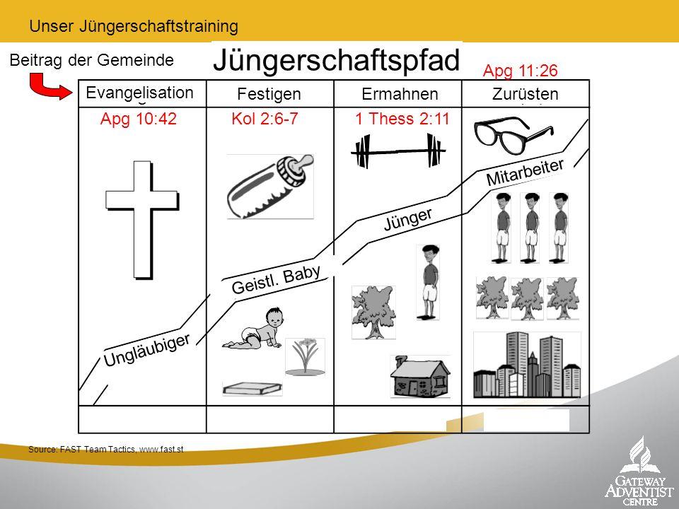 Source: FAST Team Tactics, www.fast.st Apg 10:42Kol 2:6-71 Thess 2:11 Apg 11:26 Beitrag der Gemeinde Jüngerschaftspfad Unser Jüngerschaftstraining Ung