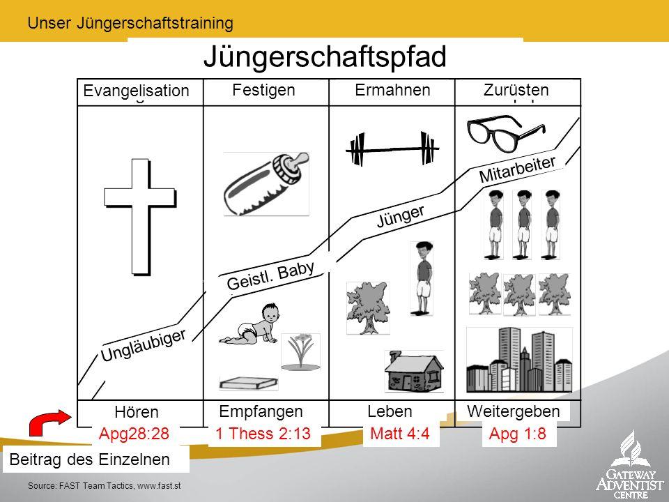 Source: FAST Team Tactics, www.fast.st Beitrag des Einzelnen Apg28:281 Thess 2:13Matt 4:4Apg 1:8 Unser Jüngerschaftstraining Evangelisation FestigenEr