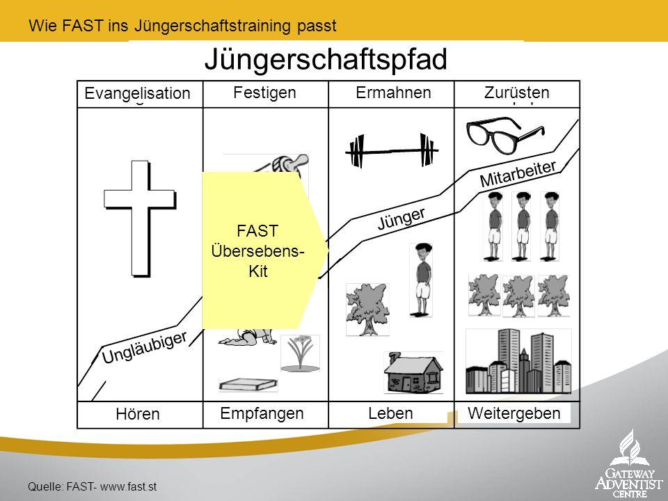 Wie FAST ins Jüngerschaftstraining passt Quelle: FAST- www.fast.st Evangelisation FestigenErmahnenZurüsten Hören EmpfangenLebenWeitergeben Ungläubiger