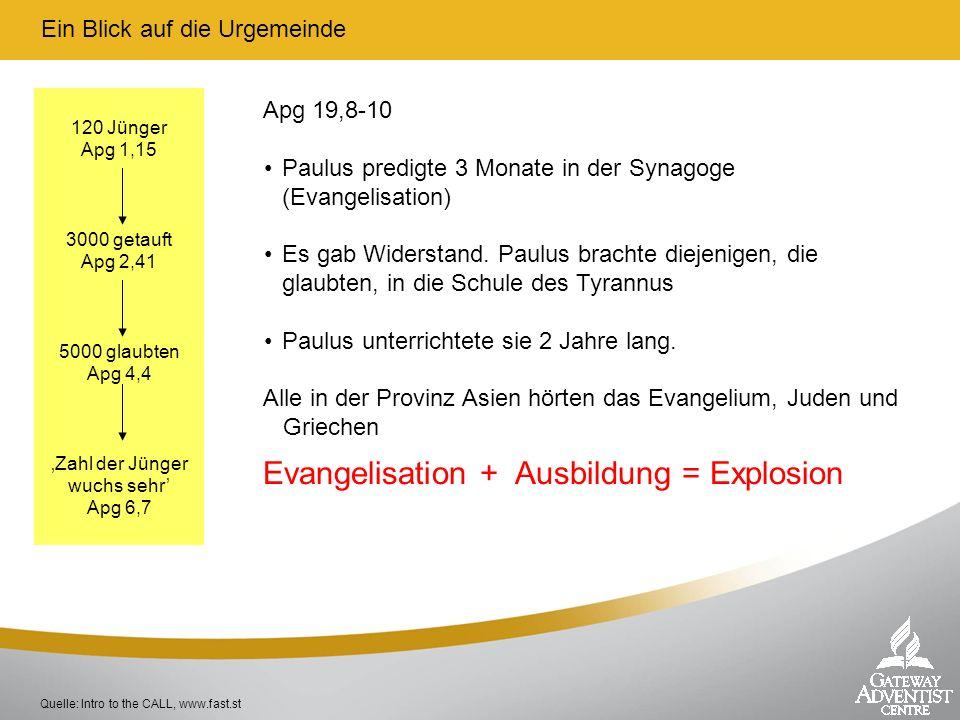 Ein Blick auf die Urgemeinde Quelle: Intro to the CALL, www.fast.st 120 Jünger Apg 1,15 3000 getauft Apg 2,41 5000 glaubten Apg 4,4 Zahl der Jünger wu