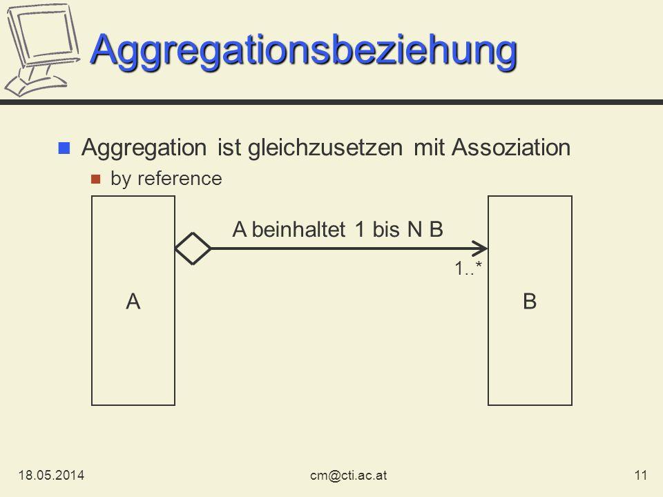 18.05.201411cm@cti.ac.at Aggregationsbeziehung Aggregation ist gleichzusetzen mit Assoziation by reference AB 1..* A beinhaltet 1 bis N B
